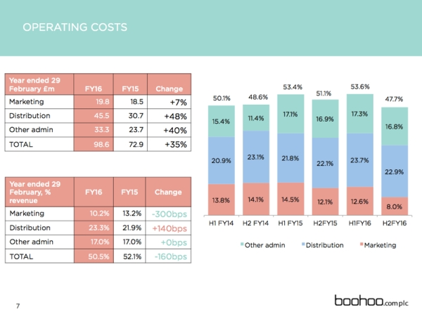 boohoo2015costs