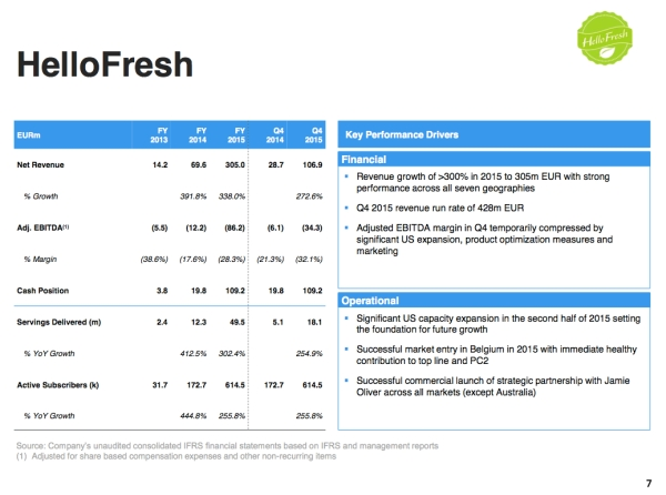 Hellofresh wächst auf 305 Mio. € (+338%), mit 120 Mio ...