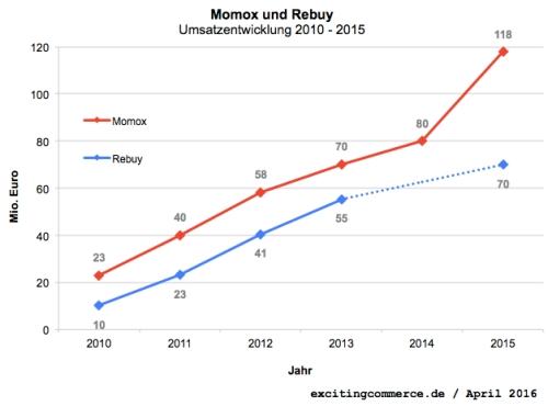 momoxrebuy2015