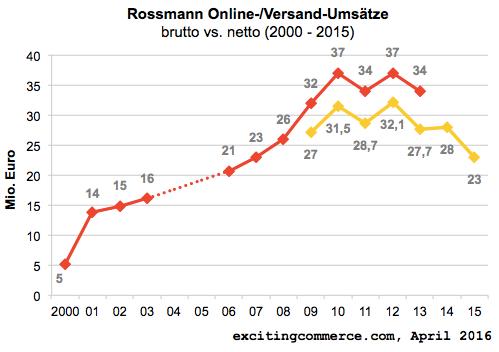 rossmann2015