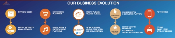 alibabaevolution