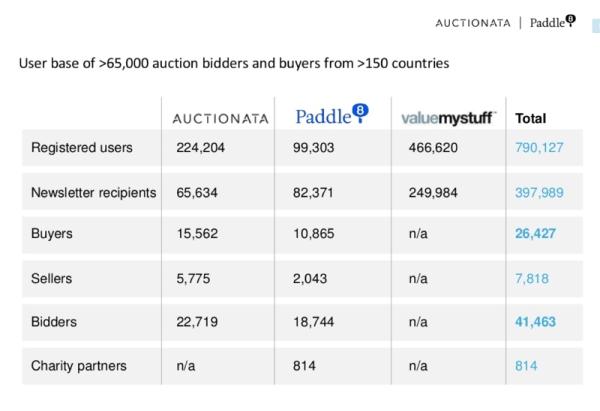 auctionatapaddle8