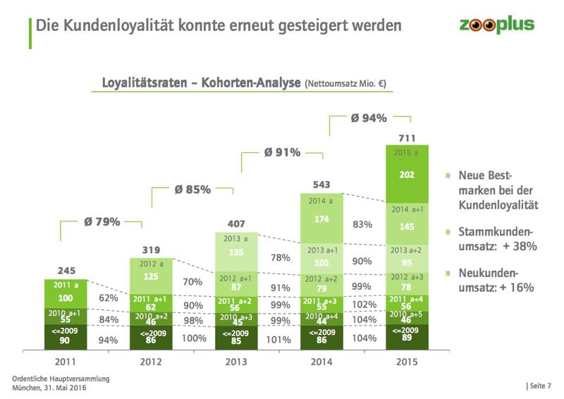 Zooplus wächst auf 428 Mio. Euro (+29%) im 1. Halbjahr