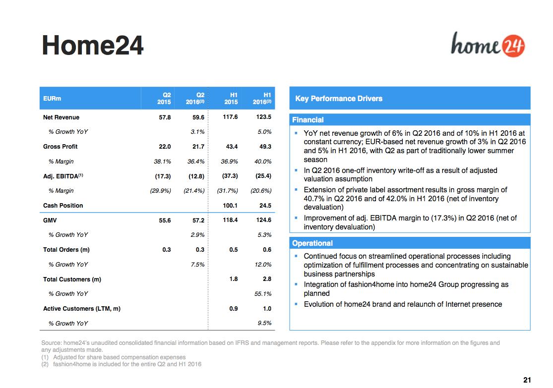 Home24 verhageln lagerabschriften die halbjahresbilanz for Home24 bewertung