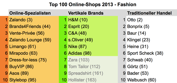 top100fashion2013