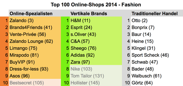 top100fashion2014