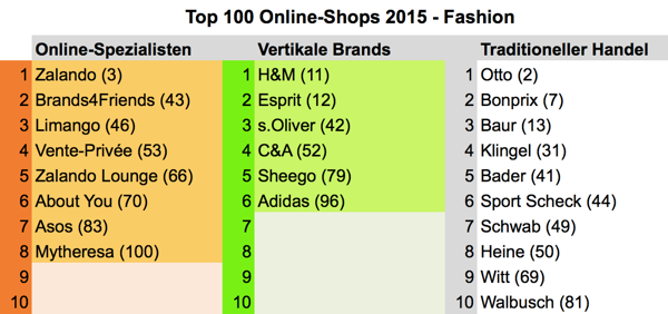 top100fashion2015