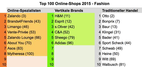 03c2e77f69cc30 Top 100 Shops  Die führenden Online-Mode-Spezialisten (2015 ...