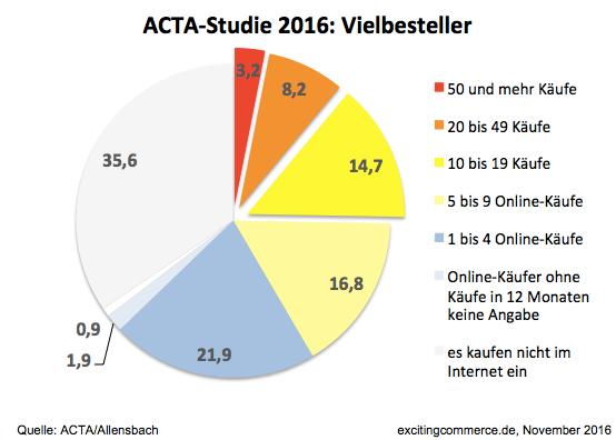 acta2016vielbesteller