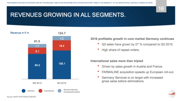 shopapotheke16q3growth