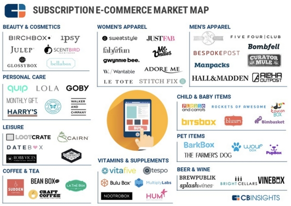 subscriptionecommerce