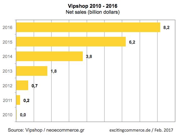 vipshop2016