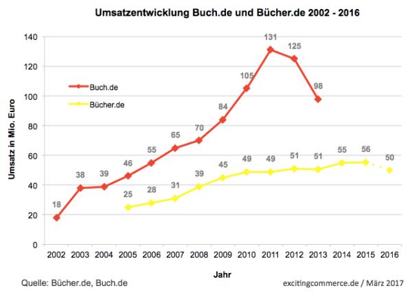 buecherde2015