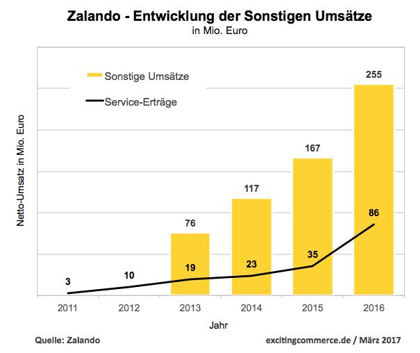 Die Zalando Service-Erlöse steigen im 1. Halbjahr um 93%
