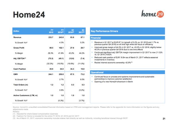 home24 sichert sich bereits die n chste kapitalspritze