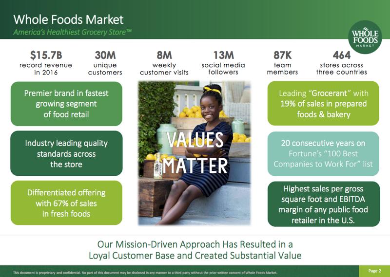 Amazon pumpt sich $16 Mrd. für Whole Foods Übernahme