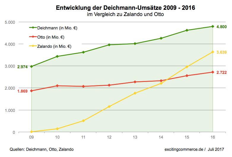 Wo stehen Deichmann und Zalando im Umsatzvergleich