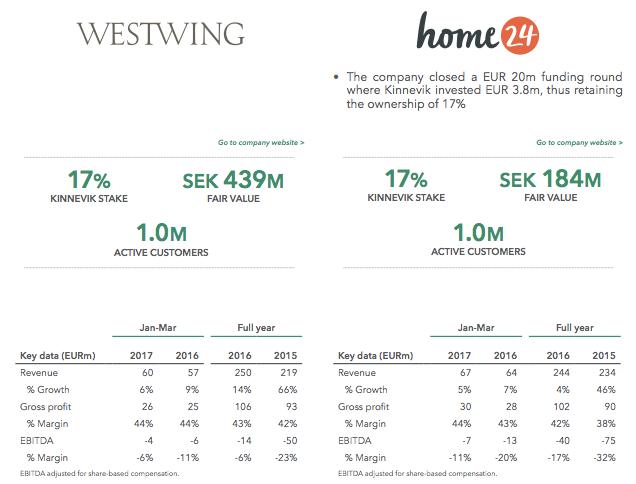 Home24 kinnevik best tigt weitere 20 mio euro runde for Home24 bewertung