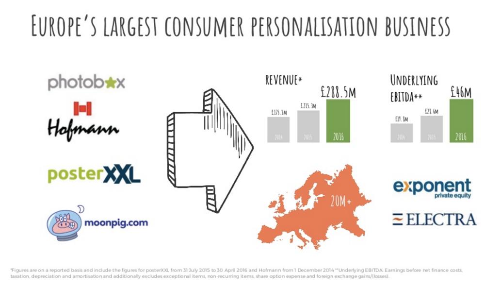 PosterXXL macht 54 Mio. € (+37%), ehe Photobox übernimmt