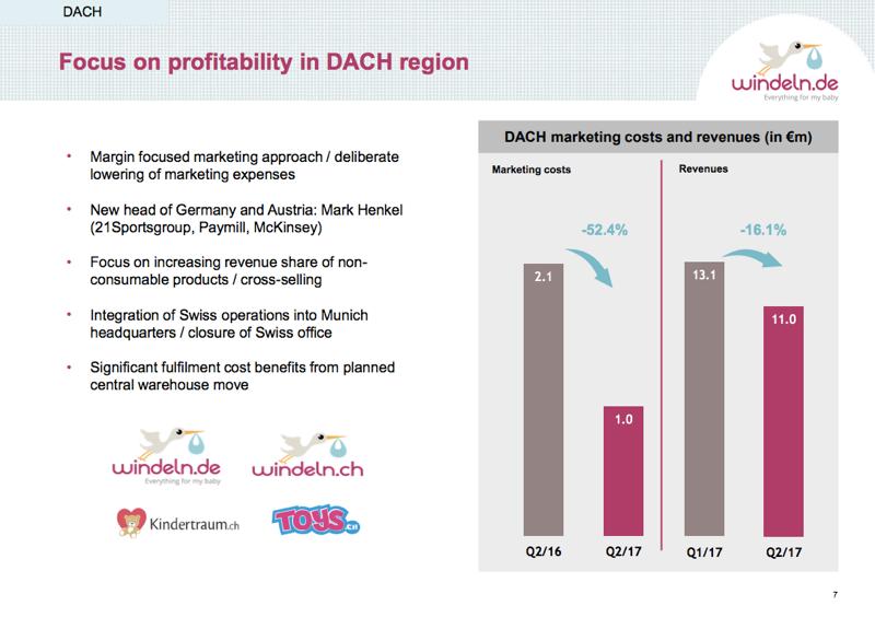 Windeln.de: Das DACH-Geschäft bricht im 2. Quartal weiter ein