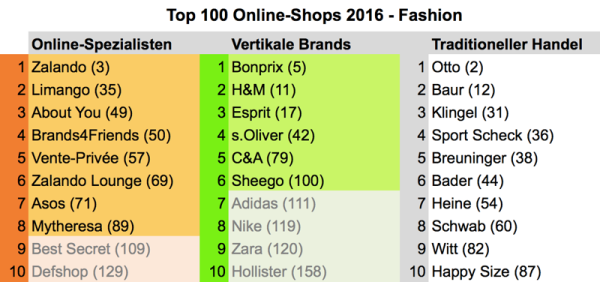 Top 100 Player: Die deutsche Modebranche im Online Raster
