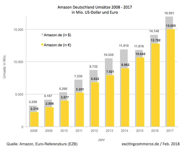 Amazon Seller Nur Deutschland Einstellen