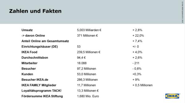 Ikea Kündigt Massive Restrukturierung Und Entlassungen An Exciting