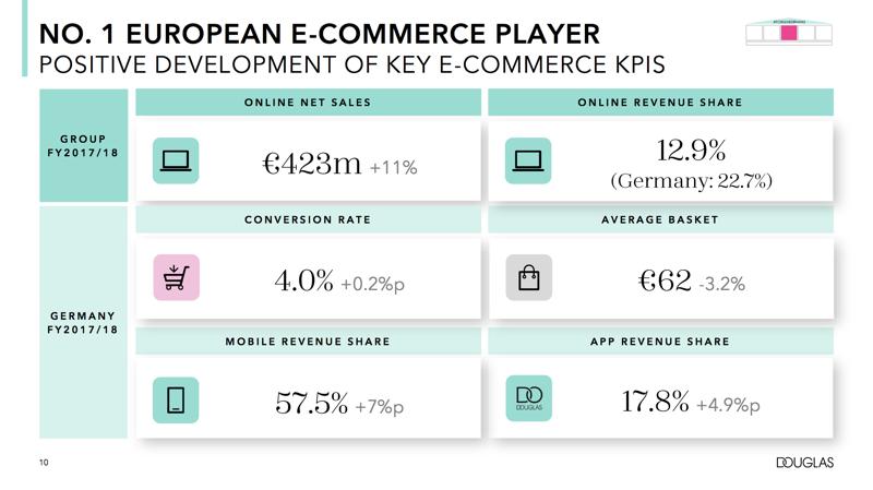 Douglas wächst auf 423 Mio. € (+11%) bzw. 459 Mio. € mit Parfumdreams