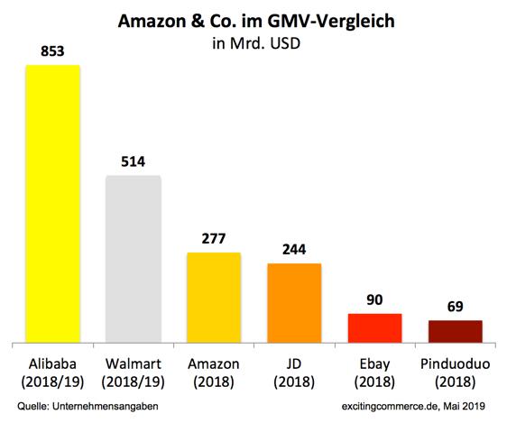Wie Amazon einer Zerschlagung fürs erste entkommen konnte