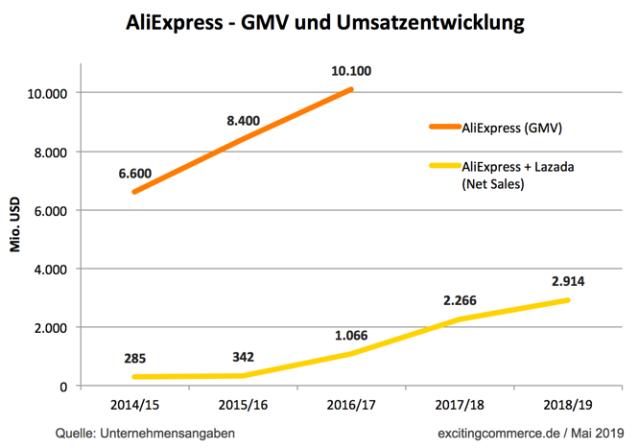 Auf welche Schwierigkeiten AliExpress in Europa stößt