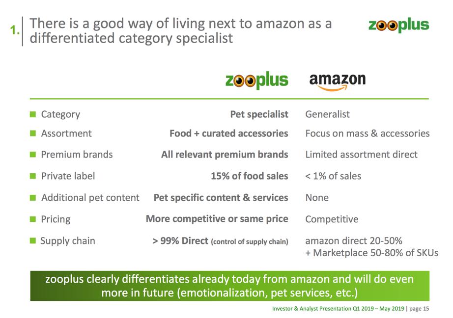 Zooplus über das Marktplatz-Dilemma von Amazon