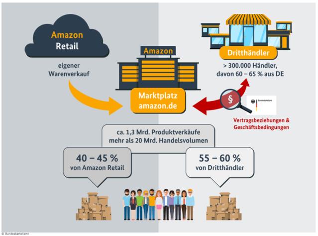 """Amazon.de macht """"weit mehr als 20 Mrd. €"""" Umsatz (GMV) mit 37 Mio. Kunden"""
