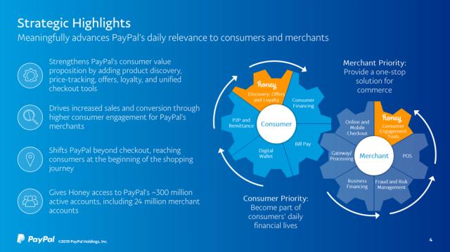 Mobile Visions: Warum ist Honey Paypal 4 Mrd. Dollar wert?
