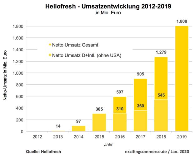 Hellofresh kann sich 2019 auf 1,8 Mrd. Euro (+41%) steigern
