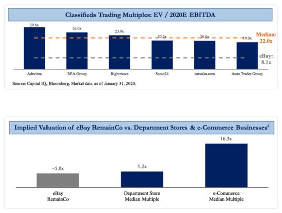 Übernahmepoker: Wieviel ist Ebay heute noch wert?