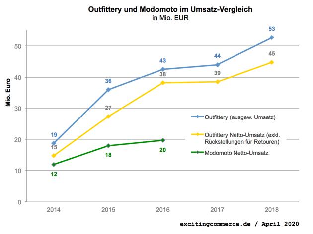 Outfittery lag vor der Modomoto-Übernahme bei 53 Mio. €