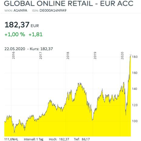 Amazon Börsenkurs