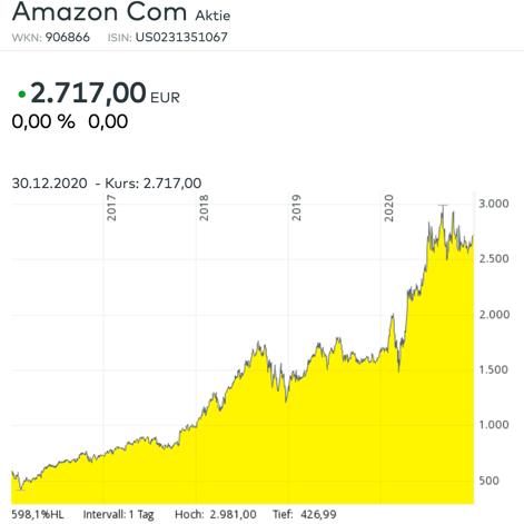 Amazonaktien
